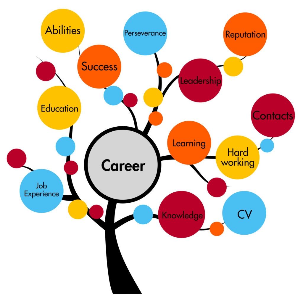 Importance Of Career Counseling