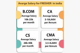 Scope in Commerce : Salary, Jobs, Courses & Career options in 2019